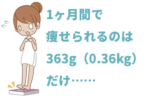 体重計に載る女性
