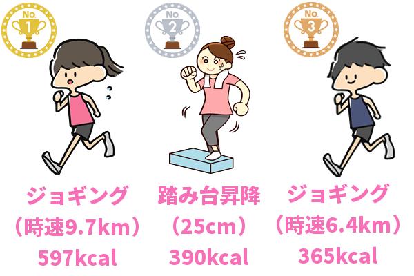 ジョギングと踏み台昇降の消費カロリーを計算して比較